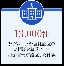 9,000社 弊グループが会社設立のご相談をお受けして司法書士が設立した件数