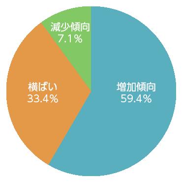 調査時点の売上状況(2017年度)