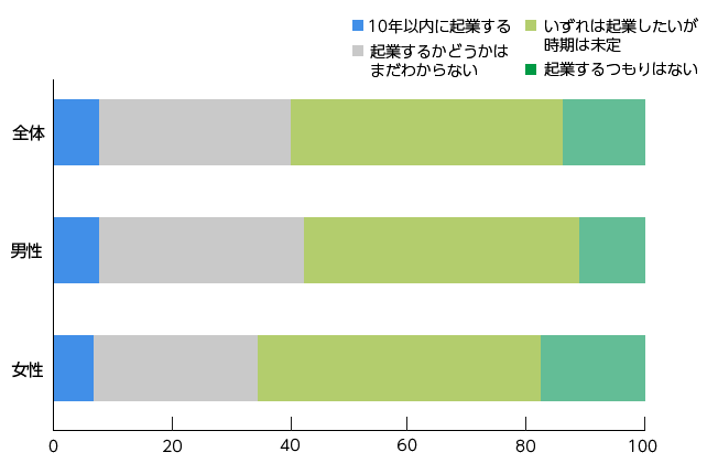 起業トレンド③ 起業関心層の約40%が起業に前向き