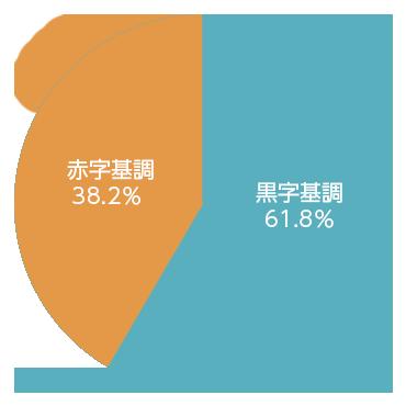 調査時点の採算状況(2017年度)
