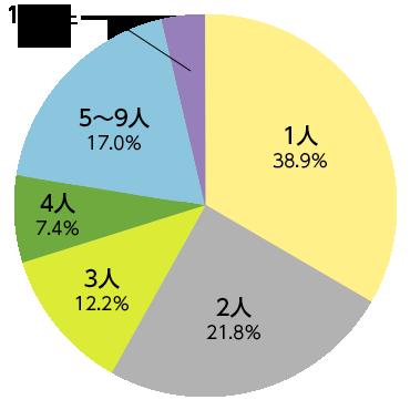 開業時の従業者数