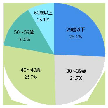 起業関心層の年齢分布(2017年調査)