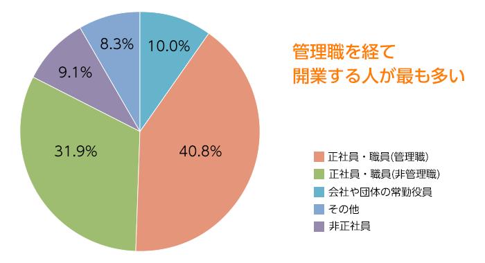開業直前の職業(2017年度)