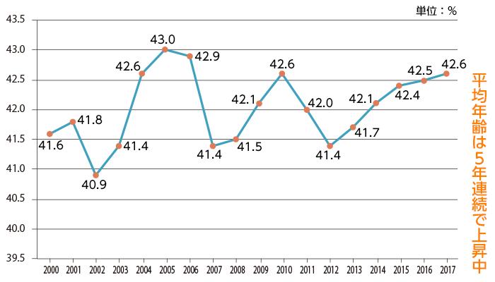 開業時の平均年齢の推移